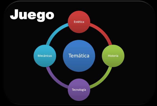 Diagrama Tematica - Quadrologia de Elementos