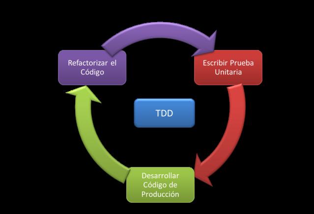 Ciclo TDD