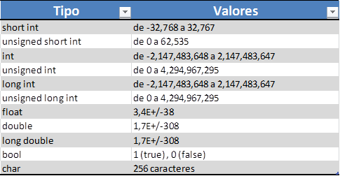 Tabla de Valores de Tipos Fundamentales